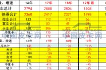 崔東樹:2019年1-8月中國皮卡市場分析