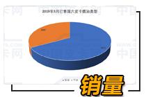 9月售出6068臺 國六皮卡都去哪兒了?