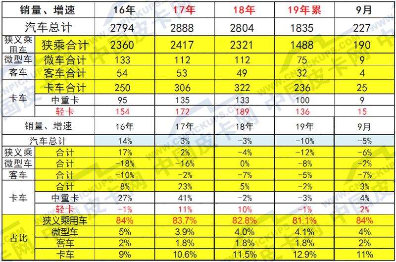 崔東樹:2019年1-9月中國皮卡市場分析