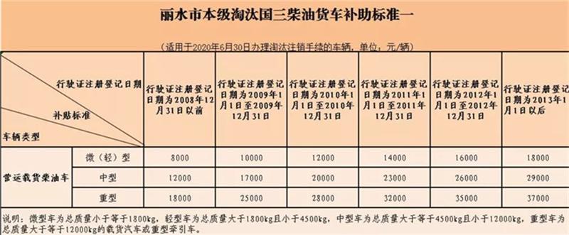 最高补助3.5万 最新国三柴油皮卡报废补贴盘点