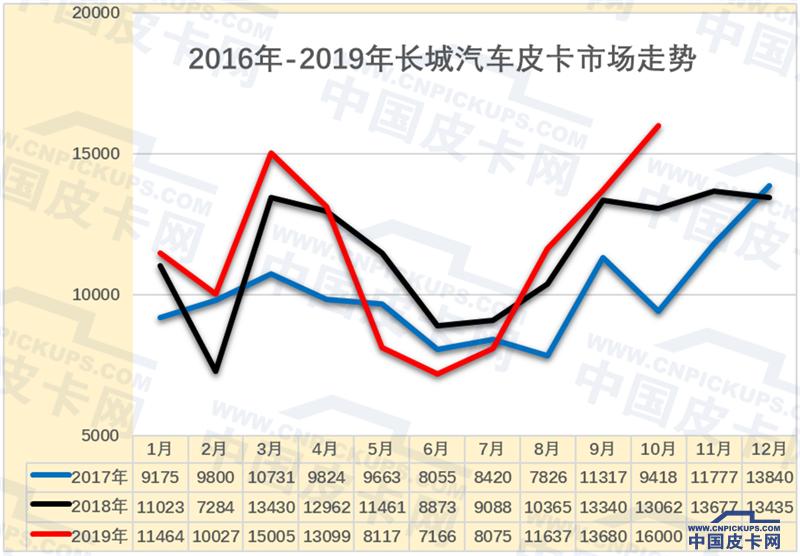 崔东树:2019年1-10月中国皮卡市场分析
