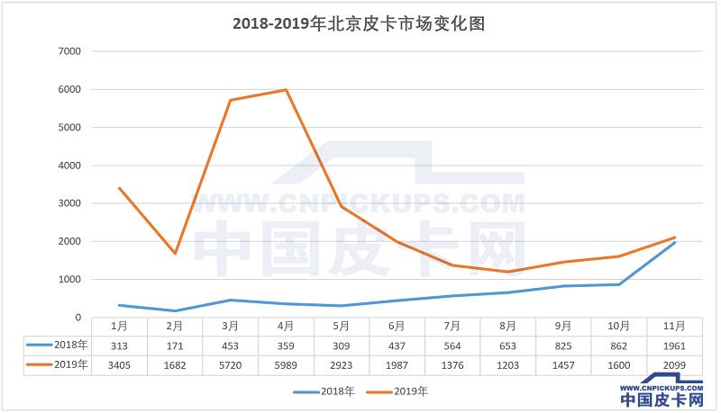 北京市场再夺第一 2019年11月皮卡终端销量揭晓