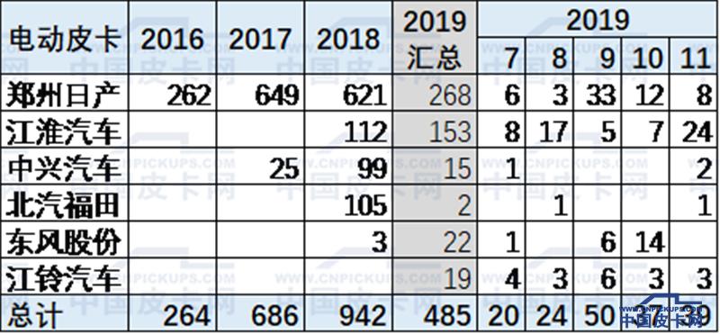 崔东树:2019年1-11月中国皮卡市场分析