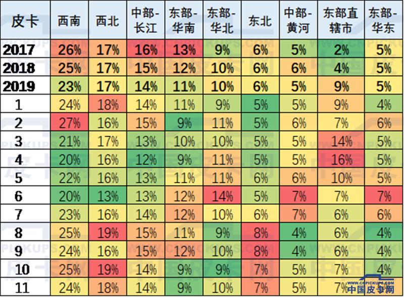 崔東樹:2019年1-11月中國皮卡市場分析