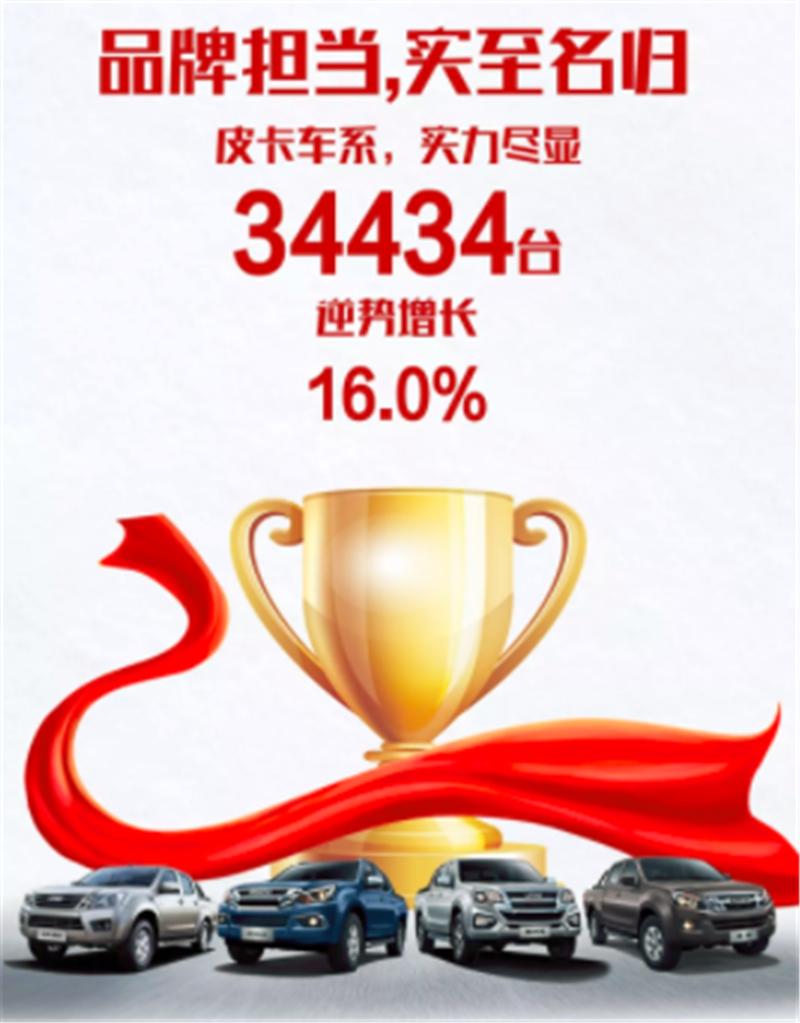 产销快报:江西五十铃2019年销售36253台 同比增长11.2%