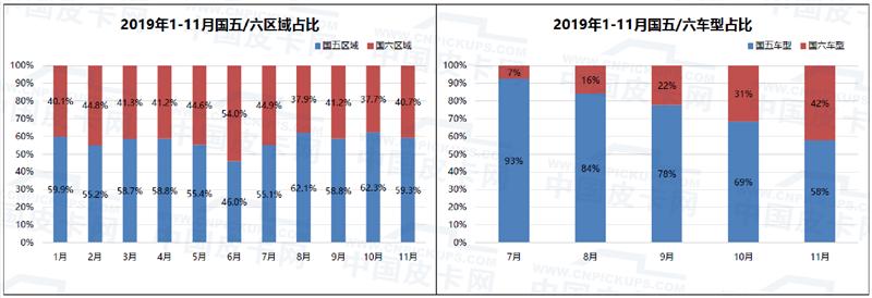 崔东树:2019年皮卡市场分析及2020年展望
