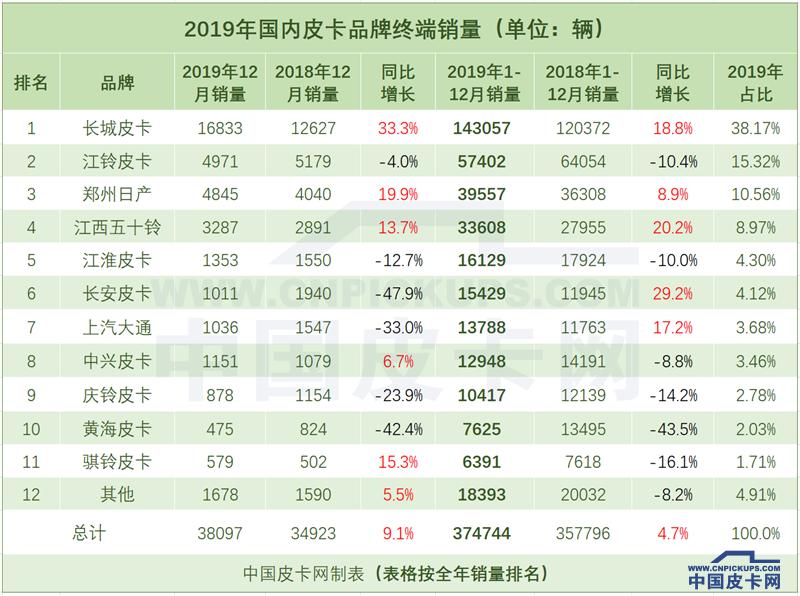 2019年皮卡终端销量:实销37.5万 同比增长4.7%