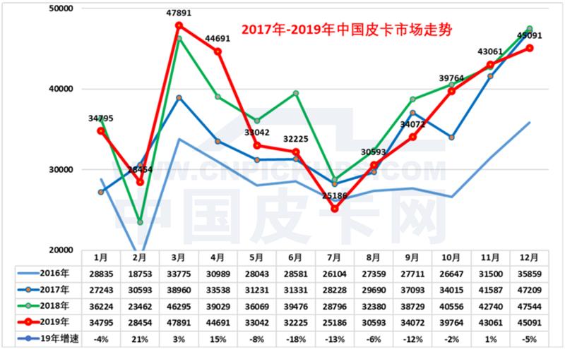 崔东树:2019年中国皮卡市场分析