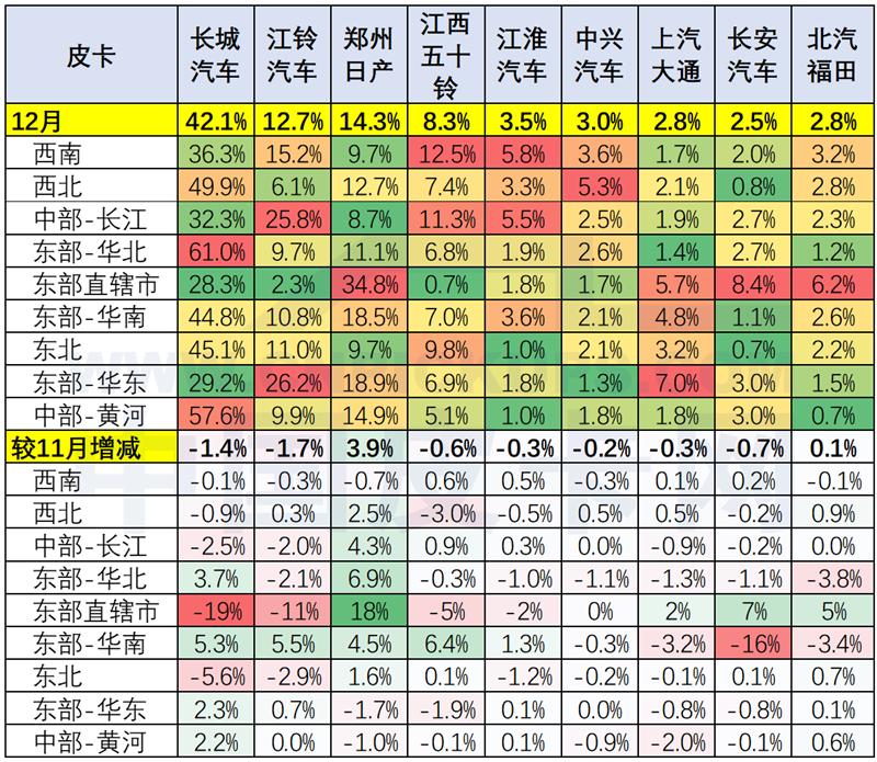 崔東樹:2019年中國皮卡市場分析