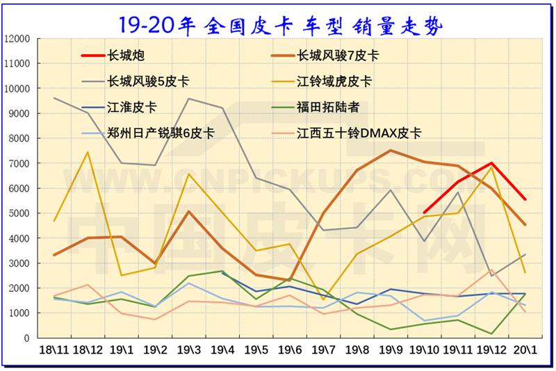 崔東樹:2020年1月中國皮卡市場分析