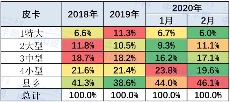 崔東樹:2020年2月中國皮卡市場分析