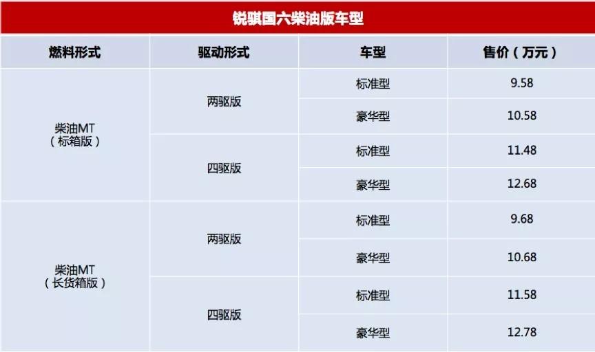 最低8.78萬入手國六新車 3月新上市皮卡盤點