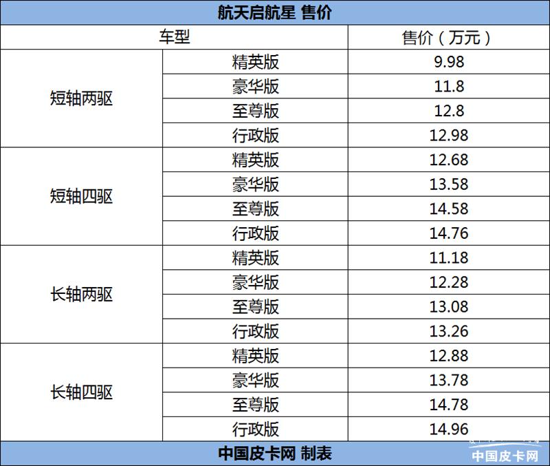 5月量產下線 航天啟航星皮卡售9.98-14.96萬元