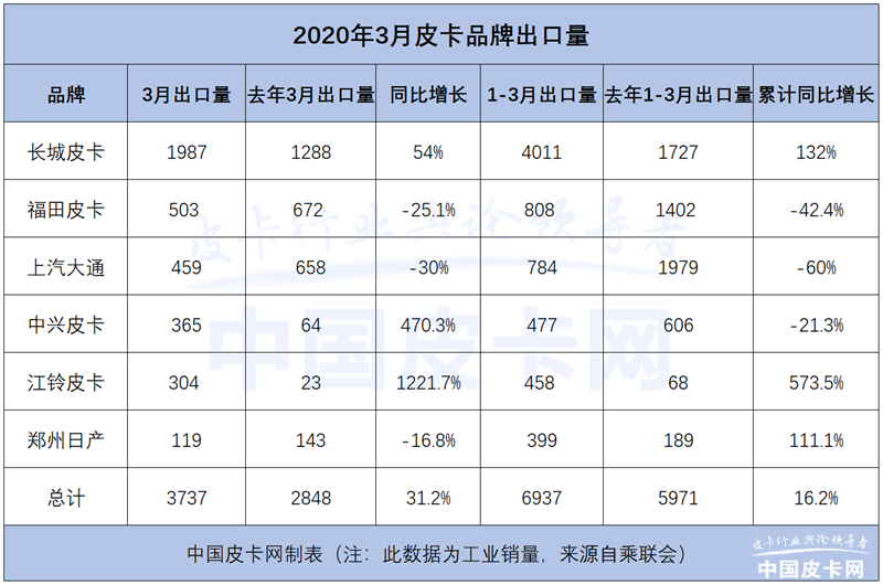 3月皮卡工業銷量:環比增長533.6% 強勢品牌接近疫情前水平