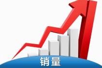 3月皮卡工业销量:环比增长533.6% 强势品牌接近疫情前水平