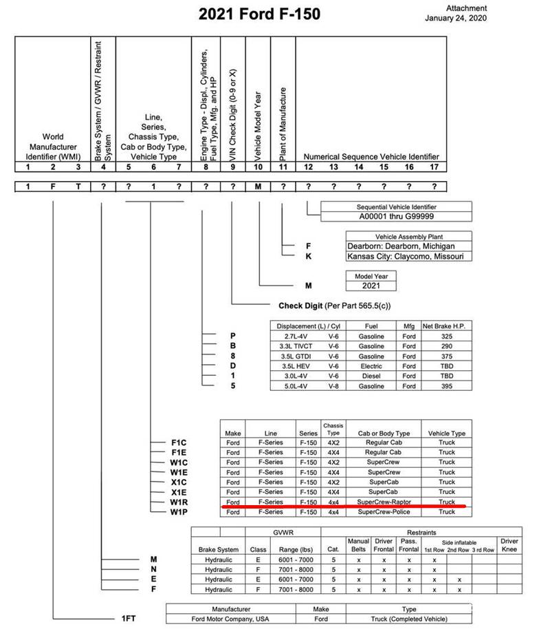 新款福特F-150信息曝光 猛禽或將取消一排半車型