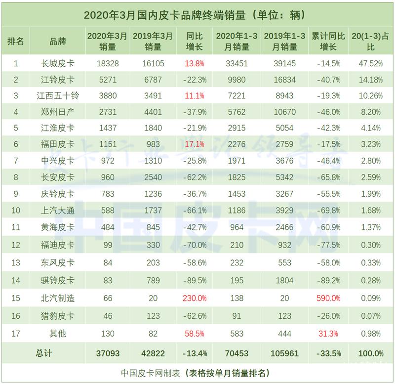 釋放消費潛力 3月皮卡終端銷售3.7萬輛