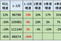 崔东树:2020年3月中国皮卡市场分析