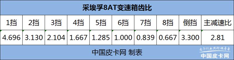 """8AT""成香餑餑 近10款新車搭載 僅11萬起售"