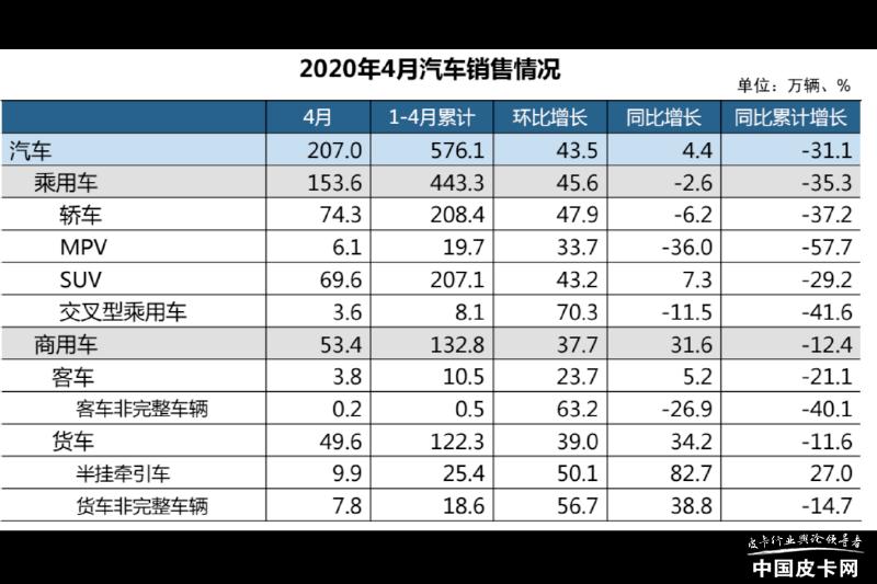 中汽协:4月商用车销量53.4万辆创历史新高