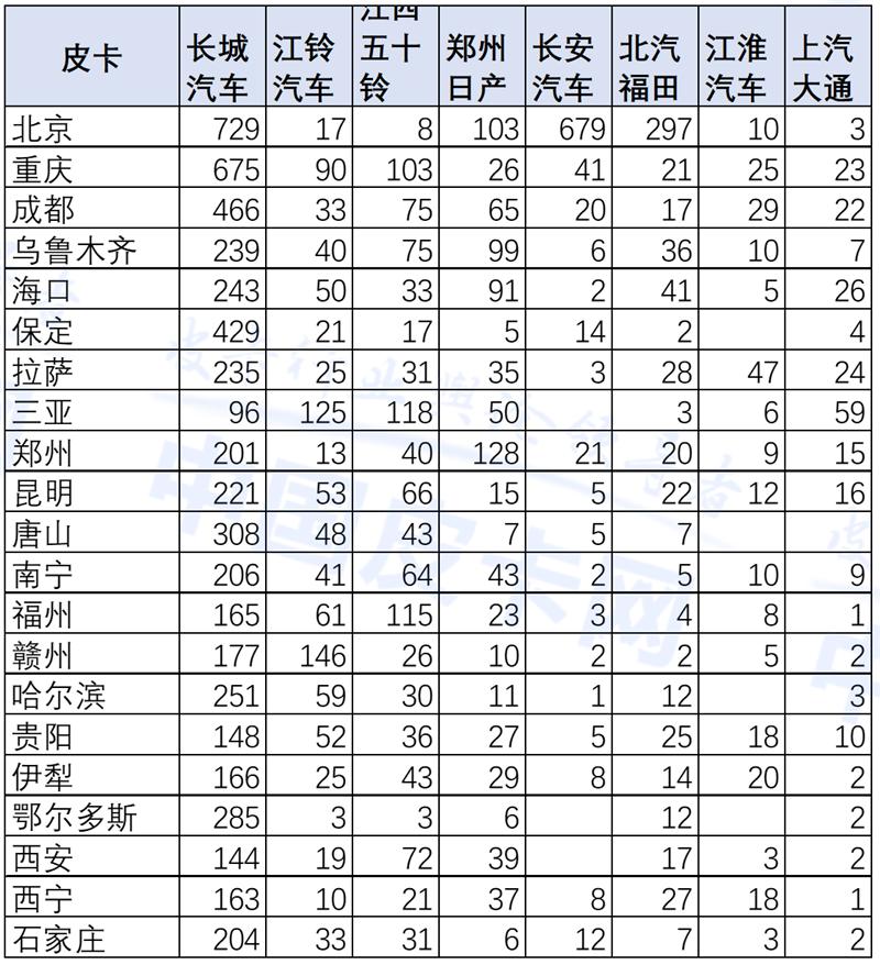 崔东树:2020年4月中国皮卡市场分析