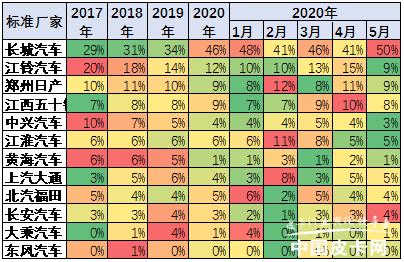 崔东树:2020年5月中国皮卡市场分析