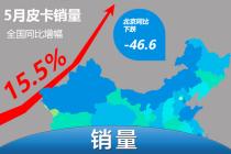 全国总体增幅达15.5% 北京皮卡销量拖后腿