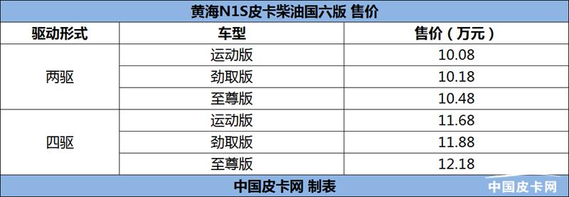 黄海N1S国六柴油版上市 售价10.08-12.18万
