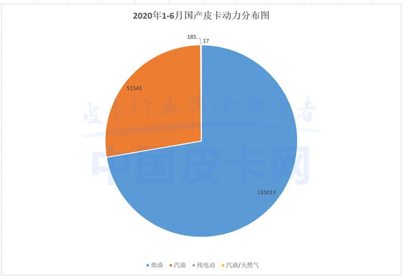 重庆猛增 北京暴跌 2020上半年皮卡终端销量曝光
