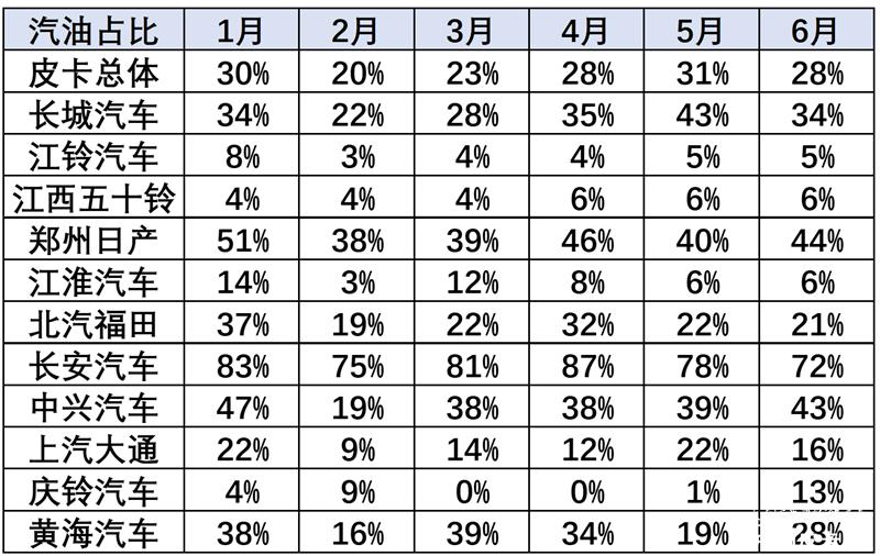 崔東樹:2020年6月中國皮卡市場分析