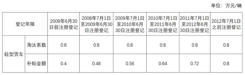 國三報廢補貼進入倒計時 年底前基本結束