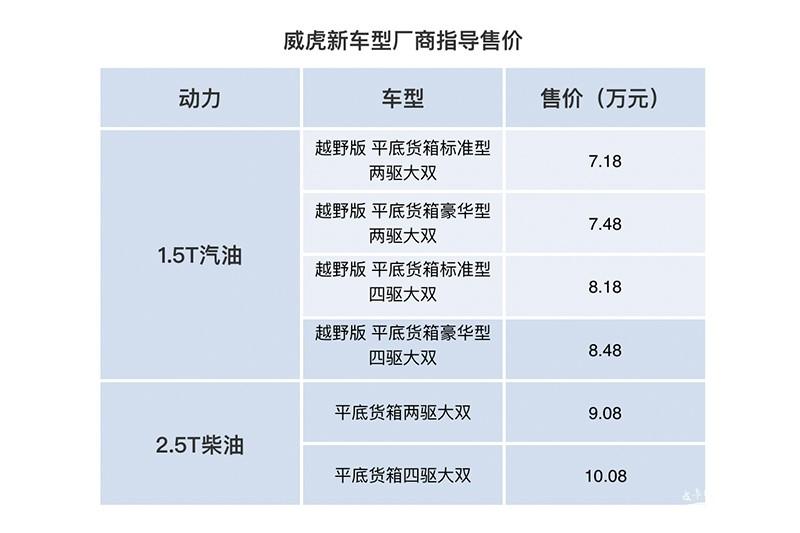 抢夺8万元市场 8月最新上市皮卡速递