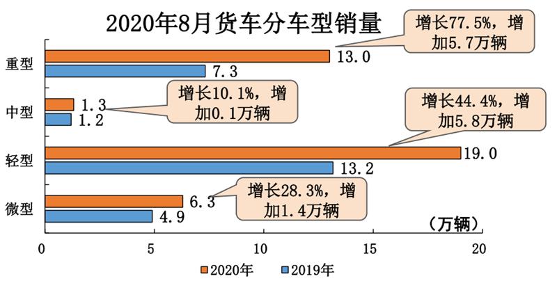 商用车增速显著 2020年8月汽车工业产销综述