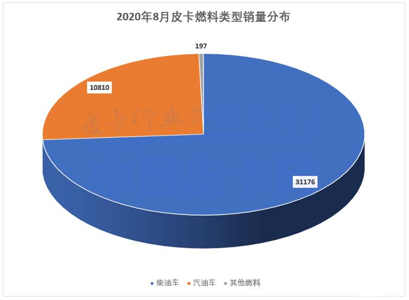 淡季不淡 8月皮卡工業銷量增長37.9%