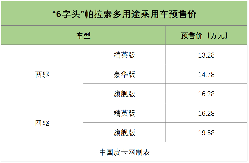 """13.28万起 郑州日产""""6字头""""帕拉索预售价曝光!享乘用车待遇"""