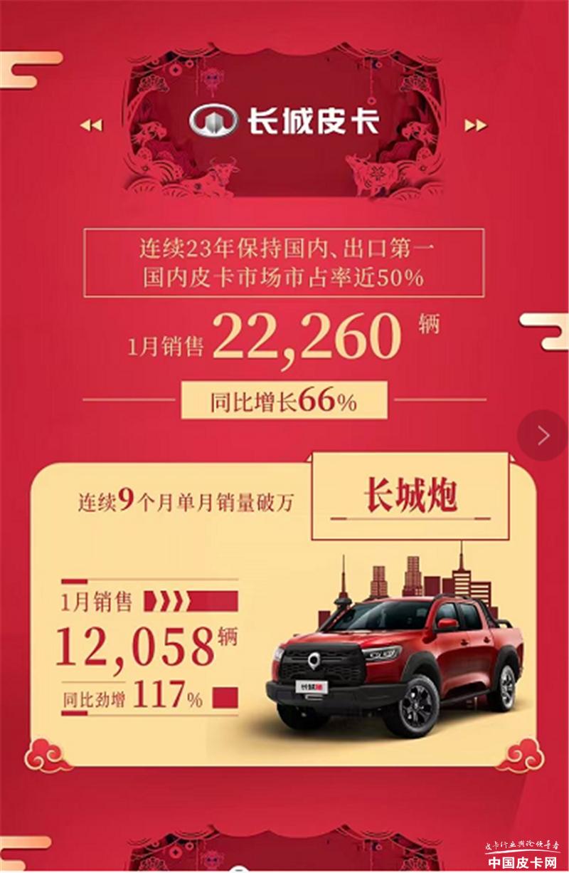 牛年开门红!长城皮卡1月销售22260辆,同比增长66%