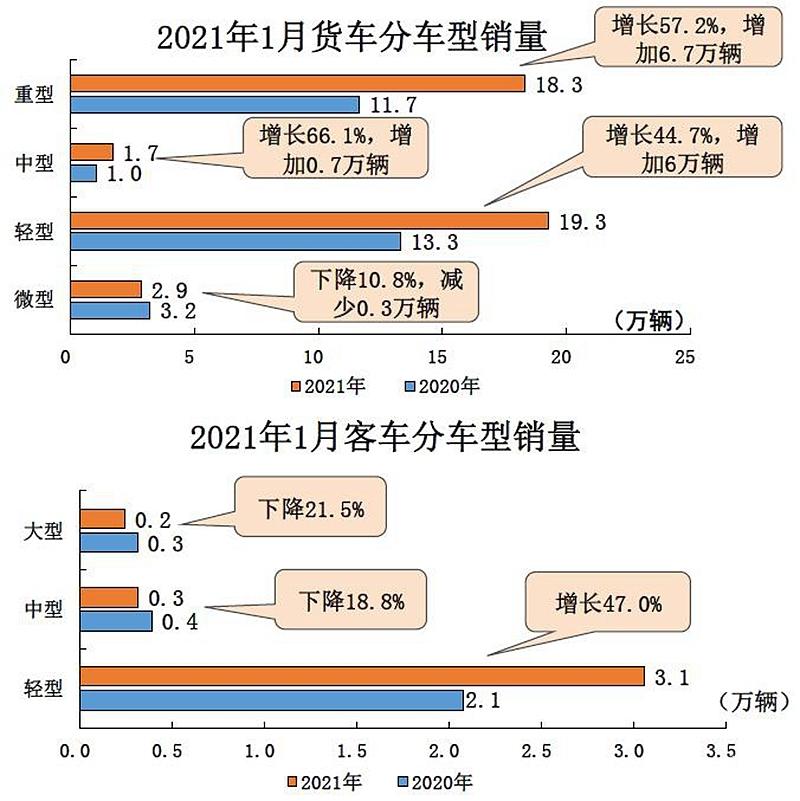 产销双双大幅度增长 2021年1月汽车工业产销综述