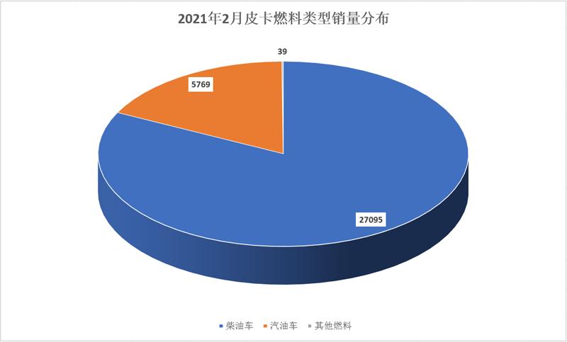 淡季市场表现稳定 2月皮卡工业销量发布