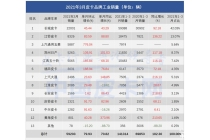 市場增幅十分明顯  3月皮卡工業銷量出爐