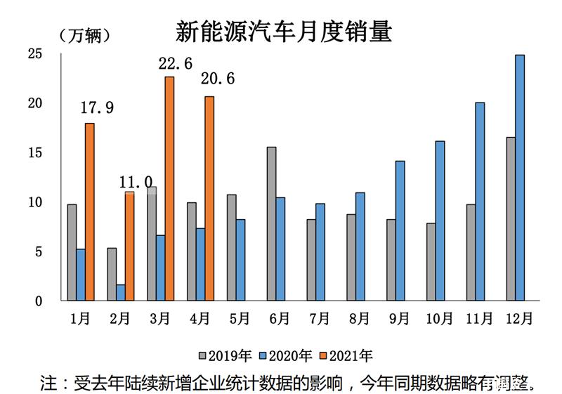 中汽协:2021年4月汽车销售225.2万辆