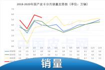 汽油皮卡占比走高 4月皮卡工業銷量出爐