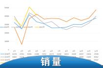 市场表现总体平稳 4月份国产皮卡终端销量出炉