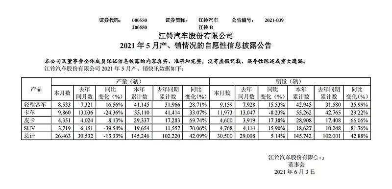持续增长 江铃皮卡公布5月产销公布