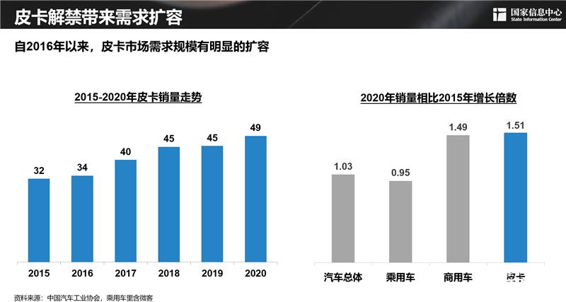 谢国平:理想状态下,2030年中国皮卡需求潜力可近300万辆