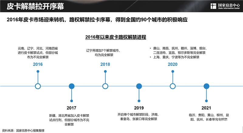 路权解禁 竞争加剧 2021上半年国产皮卡大事记
