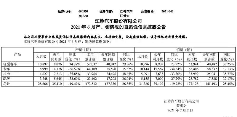 回归常态 江铃汽车6月产销数据公布