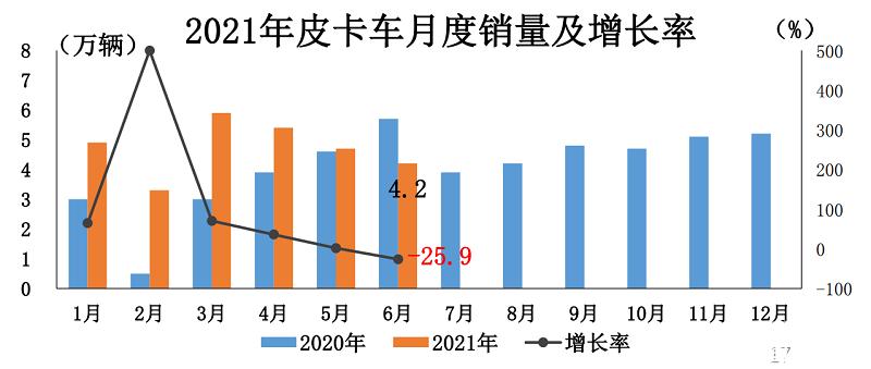 累计增长33.9% 2021上半年皮卡工业销量达28.3万辆