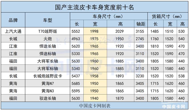 國產皮卡車身尺寸大盤點:更寬 更大 更強