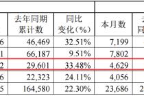 增幅明顯 江鈴皮卡7月產銷快報