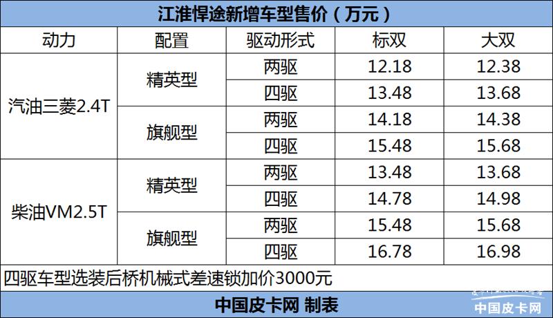 搭载2.4T汽油/2.5T柴油发动机 江淮悍途新车型上市